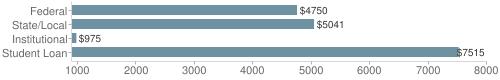 Local|federal&chds=900,8000&chxr=0,900,8000