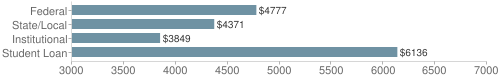 Local federal&chds=3000,7000&chxr=0,3000,7000