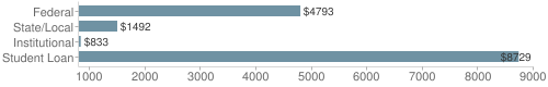 Local|federal&chds=800,9000&chxr=0,800,9000