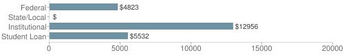 Local federal&chds=0,20000&chxr=0,0,20000