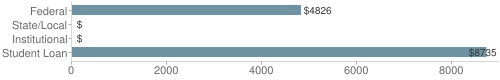 Local federal&chds=0,9000&chxr=0,0,9000