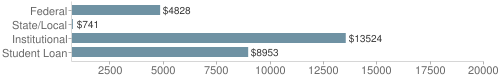 Local|federal&chds=700,20000&chxr=0,700,20000