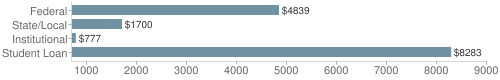 Local|federal&chds=700,9000&chxr=0,700,9000