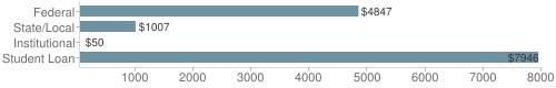 Local|federal&chds=50,8000&chxr=0,50,8000