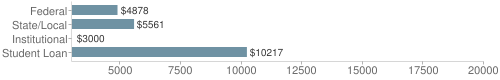 Local|federal&chds=3000,20000&chxr=0,3000,20000