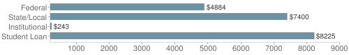 Local|federal&chds=200,9000&chxr=0,200,9000