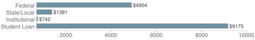 Local|federal&chds=700,10000&chxr=0,700,10000