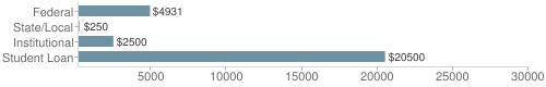 Local|federal&chds=200,30000&chxr=0,200,30000
