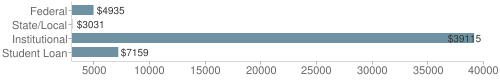 Local|federal&chds=3000,40000&chxr=0,3000,40000