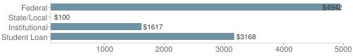 Local|federal&chds=100,5000&chxr=0,100,5000