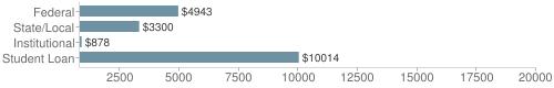 Local|federal&chds=800,20000&chxr=0,800,20000