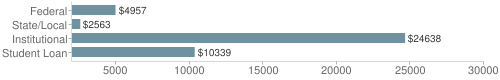 Local|federal&chds=2000,30000&chxr=0,2000,30000