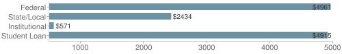 Local|federal&chds=500,5000&chxr=0,500,5000