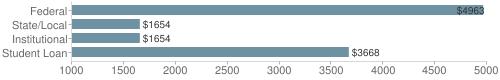 Local federal&chds=1000,5000&chxr=0,1000,5000