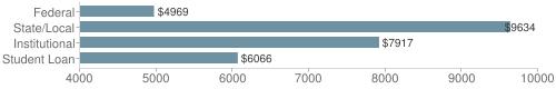 Local|federal&chds=4000,10000&chxr=0,4000,10000