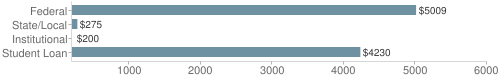 Local|federal&chds=200,6000&chxr=0,200,6000