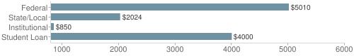Local|federal&chds=800,6000&chxr=0,800,6000