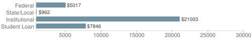 Local|federal&chds=900,30000&chxr=0,900,30000