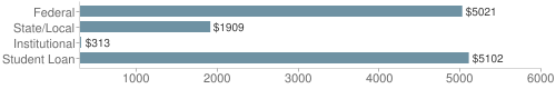 Local|federal&chds=300,6000&chxr=0,300,6000