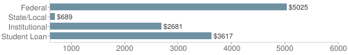 Local|federal&chds=600,6000&chxr=0,600,6000