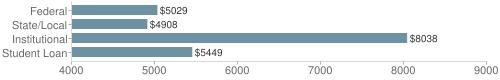 Local|federal&chds=4000,9000&chxr=0,4000,9000