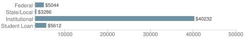 Local|federal&chds=3000,50000&chxr=0,3000,50000