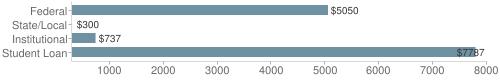 Local|federal&chds=300,8000&chxr=0,300,8000
