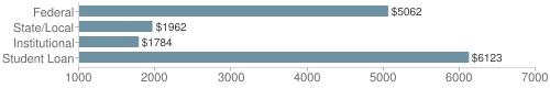 Local|federal&chds=1000,7000&chxr=0,1000,7000