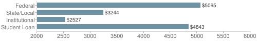 Local|federal&chds=2000,6000&chxr=0,2000,6000
