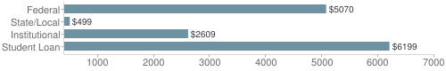 Local|federal&chds=400,7000&chxr=0,400,7000