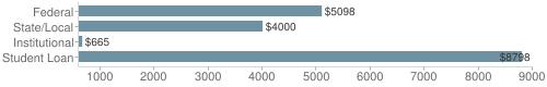 Local|federal&chds=600,9000&chxr=0,600,9000