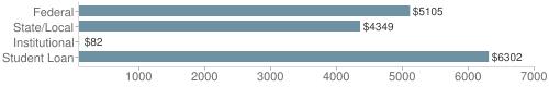 Local|federal&chds=80,7000&chxr=0,80,7000