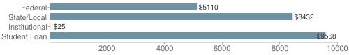 Local|federal&chds=20,10000&chxr=0,20,10000