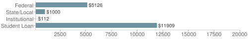 Local|federal&chds=100,20000&chxr=0,100,20000