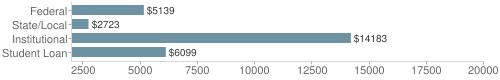 Local|federal&chds=2000,20000&chxr=0,2000,20000