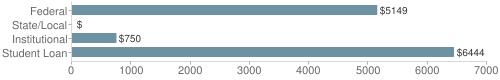 Local federal&chds=0,7000&chxr=0,0,7000