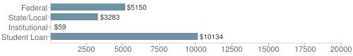Local|federal&chds=50,20000&chxr=0,50,20000
