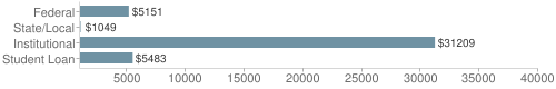 Local|federal&chds=1000,40000&chxr=0,1000,40000