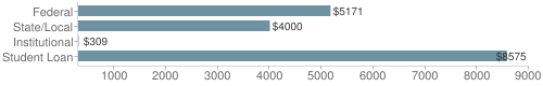 Local|federal&chds=300,9000&chxr=0,300,9000