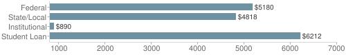 Local|federal&chds=800,7000&chxr=0,800,7000