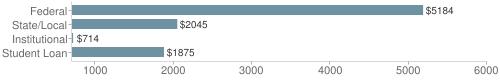 Local|federal&chds=700,6000&chxr=0,700,6000