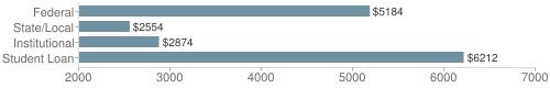 Local|federal&chds=2000,7000&chxr=0,2000,7000