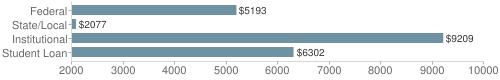 Local|federal&chds=2000,10000&chxr=0,2000,10000