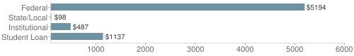 Local|federal&chds=90,6000&chxr=0,90,6000