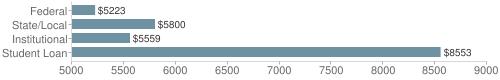 Local|federal&chds=5000,9000&chxr=0,5000,9000