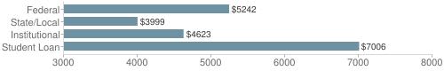 Local|federal&chds=3000,8000&chxr=0,3000,8000