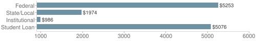 Local|federal&chds=900,6000&chxr=0,900,6000