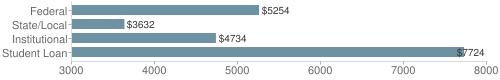 Local federal&chds=3000,8000&chxr=0,3000,8000