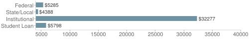 Local|federal&chds=4000,40000&chxr=0,4000,40000