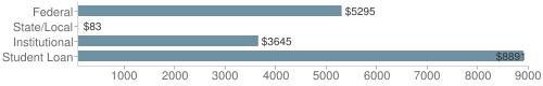 Local|federal&chds=80,9000&chxr=0,80,9000